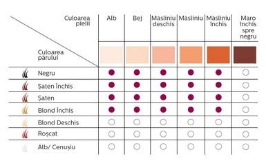 Philips Lumea IPL SC2005/00 tabel